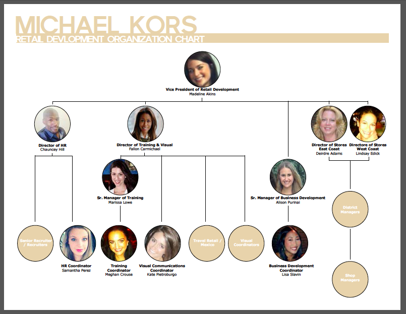 Intern at Michael Kors – Retail Development Organization Chart